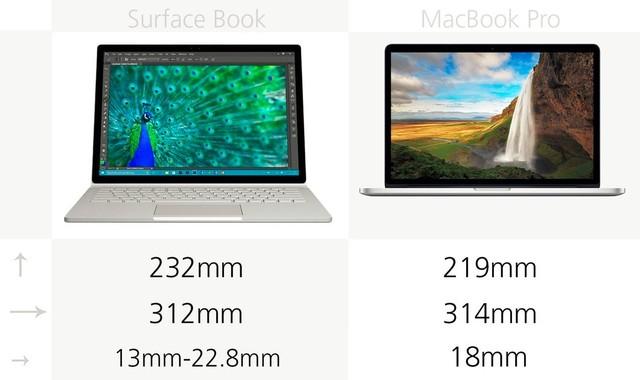 尺寸:由于采用了更为方正的3:2比例,所以Surface Book要比13英寸的MacBook Pro高6%,从参数上来看稍微窄一点。
